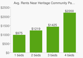 Graph of average rent prices for Heritage Community Park & Natural Area