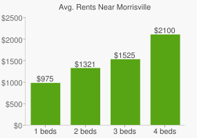 Graph of average rent prices for Morrisville