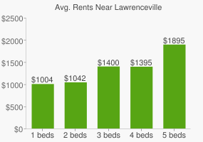 Graph of average rent prices for Lawrenceville