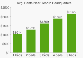 Graph of average rent prices for Tesoro Headquarters