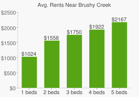 Graph of average rent prices for Brushy Creek