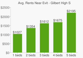 Graph of average rent prices for Evit - Gilbert High School