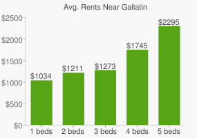 Graph of average rent prices for Gallatin
