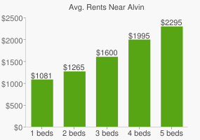 Graph of average rent prices for Alvin