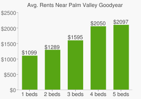 Graph of average rent prices for Palm Valley Goodyear