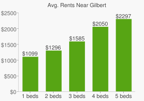 Graph of average rent prices for Gilbert