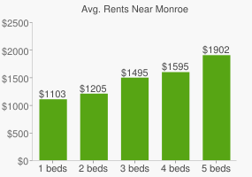 Graph of average rent prices for Monroe
