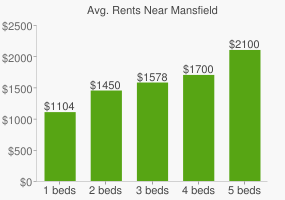 Graph of average rent prices for Mansfield