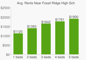 Graph of average rent prices for Fossil Ridge High School