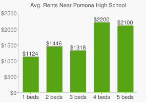 Graph of average rent prices for Pomona High School