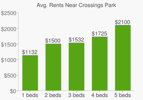 Graph of average rent prices for Crossings Park