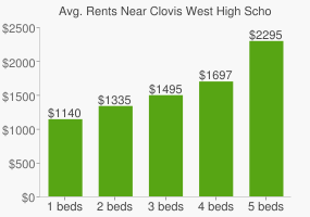 Graph of average rent prices for Clovis West High School