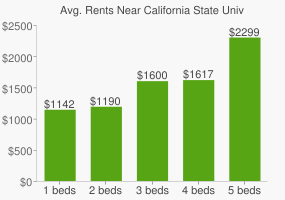 Graph of average rent prices for California State University - Bakersfield
