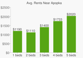 Graph of average rent prices for Apopka