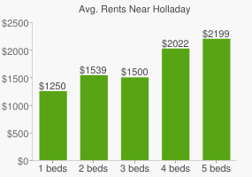 Graph of average rent prices for Holladay
