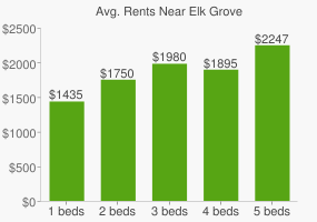 Graph of average rent prices for Elk Grove