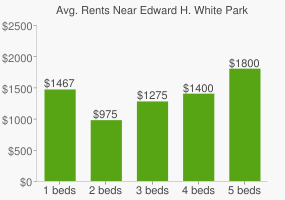Graph of average rent prices for Edward H. White Park