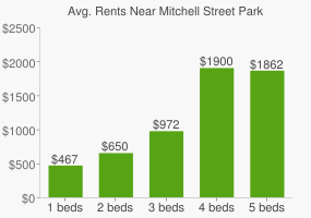 Graph of average rent prices for Mitchell Street Park
