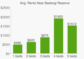 Graph of average rent prices for Badangi Reserve