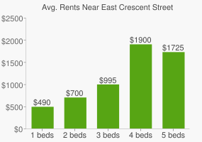 Graph of average rent prices for East Crescent Street Lookout