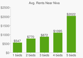 Graph of average rent prices for Nixa