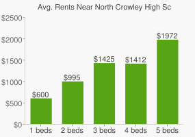 Graph of average rent prices for North Crowley High School