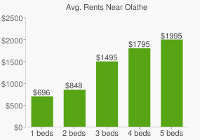 Graph of average rent prices for Olathe