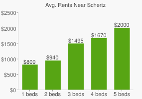 Graph of average rent prices for Schertz