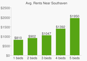 Graph of average rent prices for Southaven