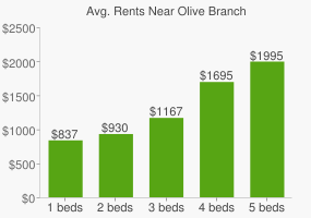 Graph of average rent prices for Olive Branch