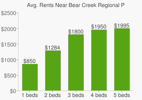 Graph of average rent prices for Bear Creek Regional Park
