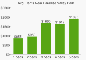 Graph of average rent prices for Paradise Valley Park