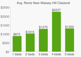 Graph of average rent prices for Massey Hill Classical High School