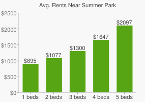 Graph of average rent prices for Summer Park
