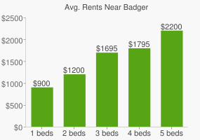 Graph of average rent prices for Badger