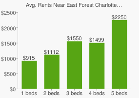 Graph of average rent prices for East Forest Charlotte