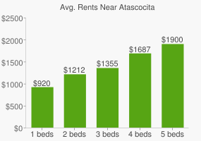 Graph of average rent prices for Atascocita