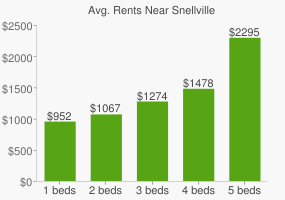 Graph of average rent prices for Snellville