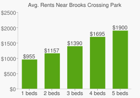 Graph of average rent prices for Brooks Crossing Park