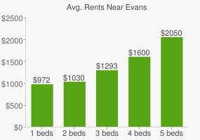 Graph of average rent prices for Evans