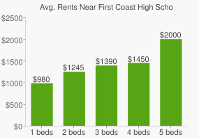 Graph of average rent prices for First Coast High School