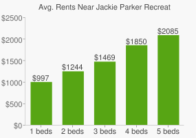 Graph of average rent prices for Jackie Parker Recreational Area