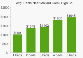 Graph of average rent prices for Mallard Creek High School