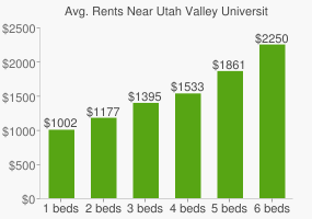 Graph of average rent prices for Utah Valley University