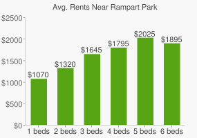 Graph of average rent prices for Rampart Park