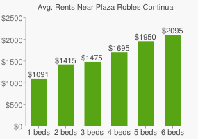 Graph of average rent prices for Plaza Robles Continuation High School