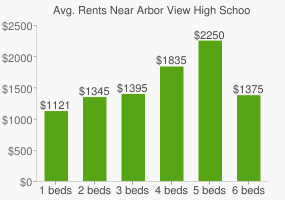 Graph of average rent prices for Arbor View High School
