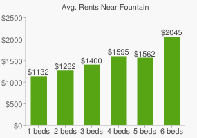 Graph of average rent prices for Fountain