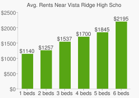 Graph of average rent prices for Vista Ridge High School