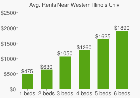 Graph of average rent prices for Western Illinois University